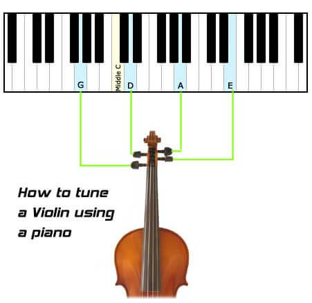 How to Use Violin Tuner